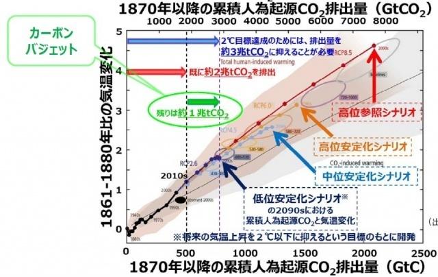 2度未満に抑えるには、あと排出量は1兆トン-CO2